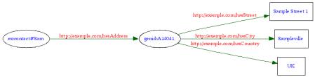 Using a blank node
